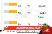 الإمارات الأولى خليجيا بعمليات غسيل الأموال وتمويل الارهاب
