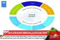 الإمارات تواصل التراجع في سلم المؤشرات العالمية بشكل ملحوظ