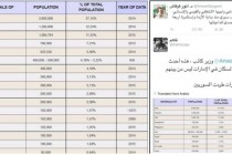 الإمارات تنشر تقارير كاذبة حول أعداد السوريين في الإمارات ومغردون يردون بإحصائيات !