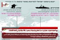 العفو الدولية.. إسرائيل تصدّر السلاح وأجهزة تجسس لــ130 دولة وعلى رأسها الإمارات