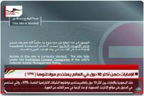 الإمارات ضمن أكثر 10 دول في العالم يستخدم مواطنوها ( VPN )