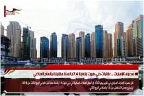مصرف الإمارات .. عقارات دبي هوت بنسبة 7.4 بالمئة مقارنة بالعام الماضي