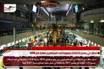 مطار دبي يسجل انخفاضاً ملموساً لعدد المسافرين نهاية عام 2018
