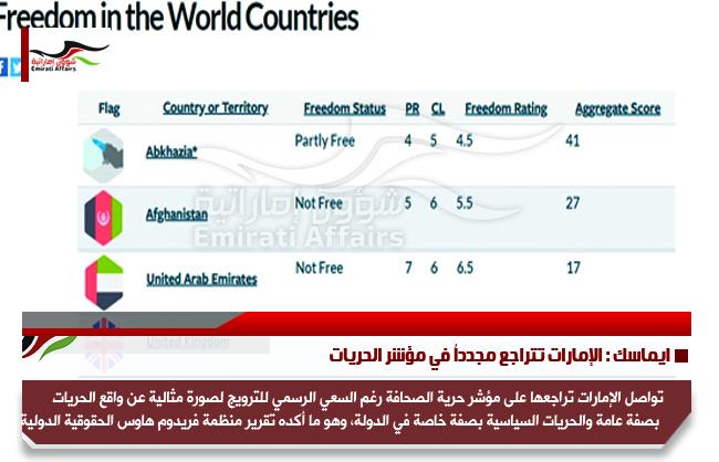 ايماسك : الإمارات تتراجع مجدداُ في مؤشر الحريات