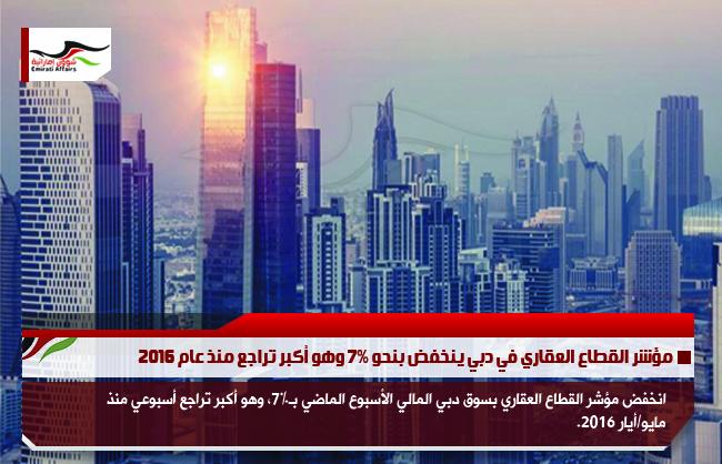 مؤشر القطاع العقاري في دبي ينخفض بنحو 7% وهو أكبر تراجع منذ عام 2016