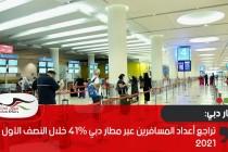 تراجع أعداد المسافرين عبر مطار دبي 41% خلال النصف الأول من 2021
