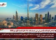 انخفاض الإستثمار الأجنبي في دبي بنسبة بلغت 74% خلال النصف الأول من 2020